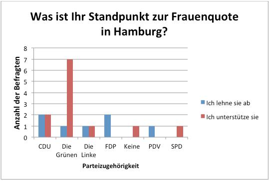 Standpunkt zur Frauenquote: Politische Parteien